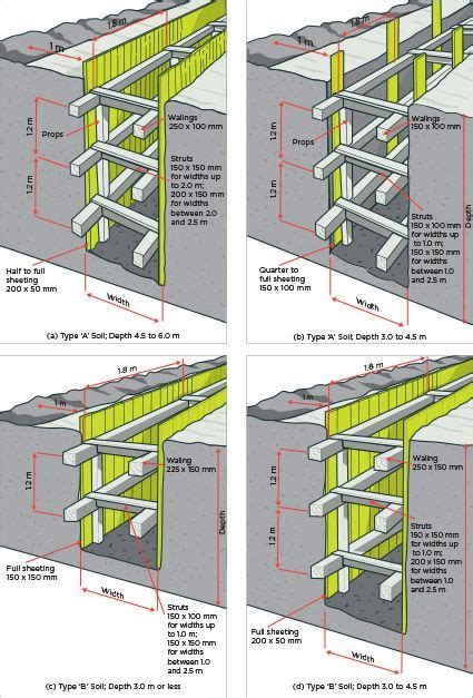 fig 37 timber shoring requirements for trenches | Chemical