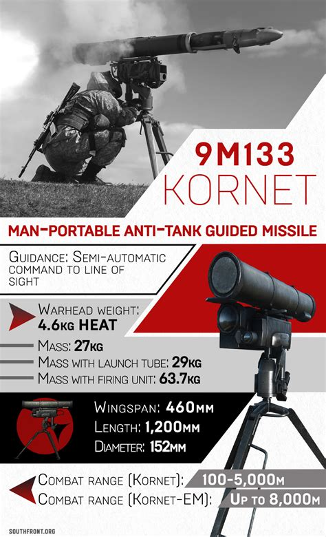 Russian-made 9M133 Kornet Anti-Tank Guided Missile