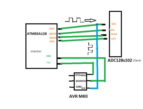 ADC SPI and AVR MKII connection problem   AVR Freaks